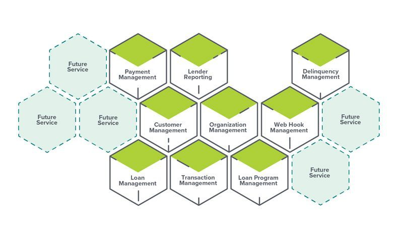 Graphic explaining all the microservices